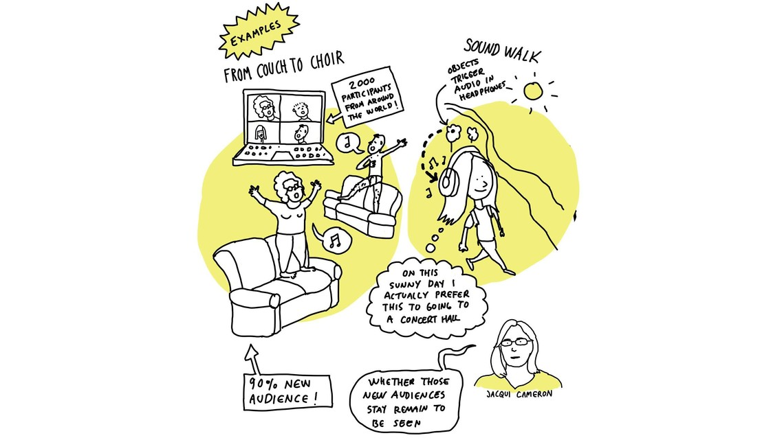"""An illustration recording part of the online discussion including: From Couch to Choir (2,000 participants from around the world, 90% new audience), Sound Walk (objects trigger audio in headphones with a woman and a though bubble saying """"On this sunny day I actually prefer this to going to a concert hall"""") and Jacqui Cameron with a speech bubble saying """"whether those new audiences stay remain to be seen""""."""