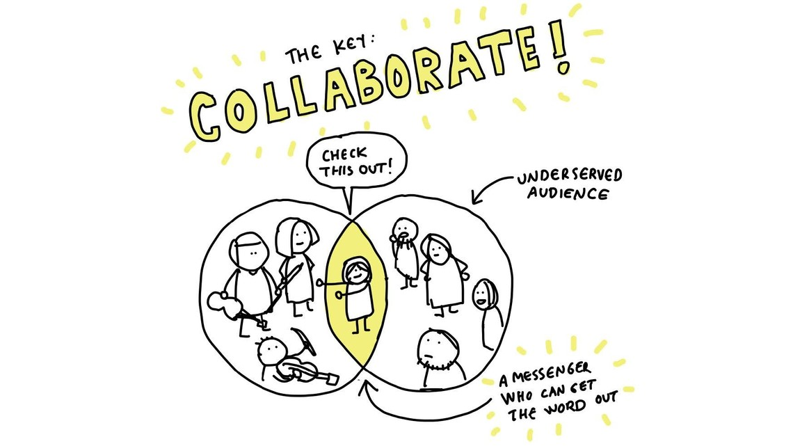 """An illustration of a venn diagram with the heading """"The key: Collaborate"""" showing musicians in one circle and 'underserved audience' in the other, and a person in the middle saying """"check this out"""" and an arrow identifying them as """"a messenger who can get the word out."""""""