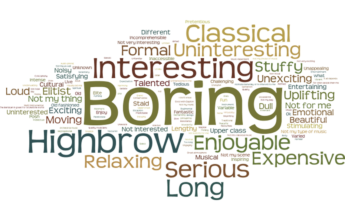 A wordle containing prominent words including boring, highbrow, serious, long, expensive, interesting, classical, uninteresting, relaxing, enjoyable, formal, stuffy, unexciting